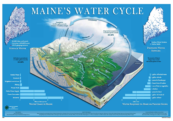 Maine Water Cycle